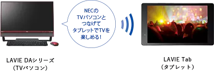 LAVIE Tab S SmartVision/PLAYER